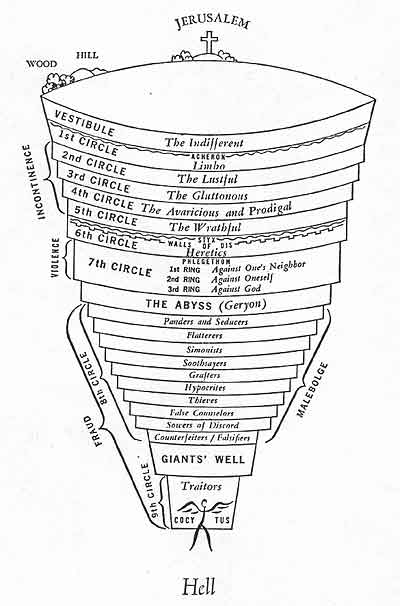 Map of Dante's hell